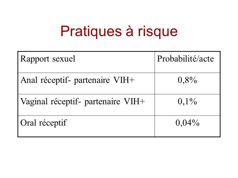 Pratiques à risque Rapport sexuel Probabilité/acte