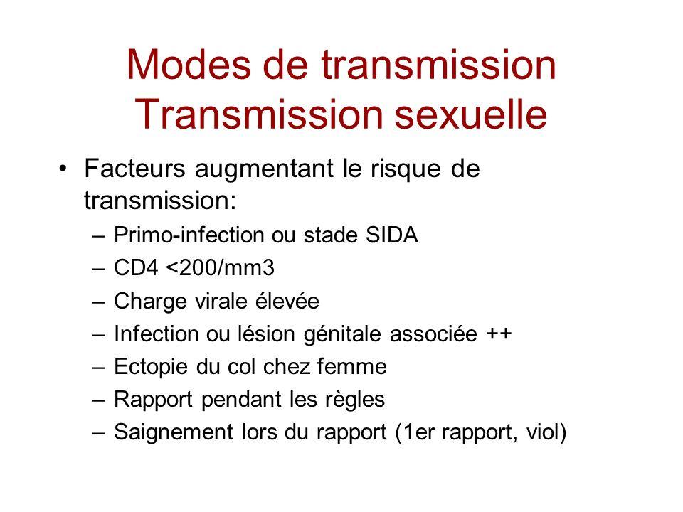 Modes de transmission Transmission sexuelle