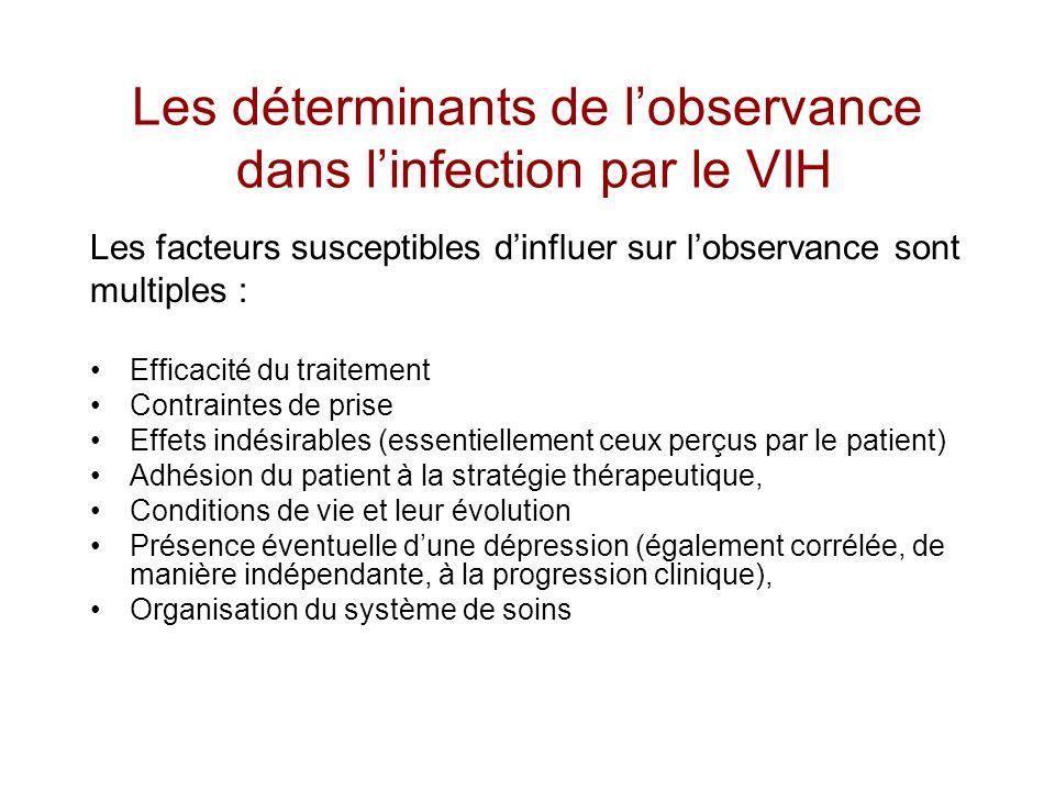 Les déterminants de l'observance dans l'infection par le VIH