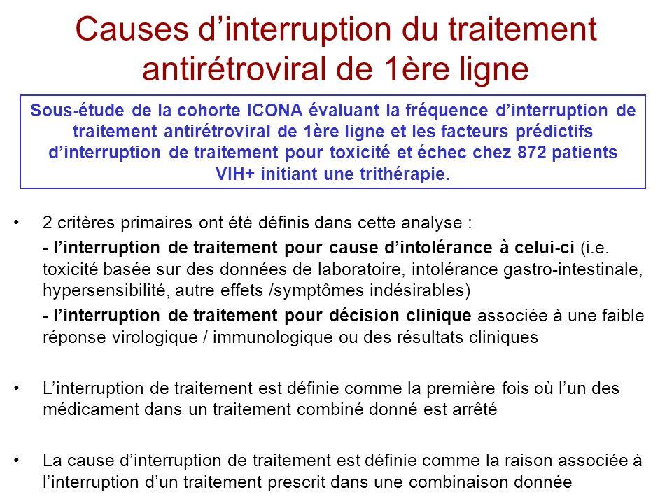 Causes d'interruption du traitement antirétroviral de 1ère ligne