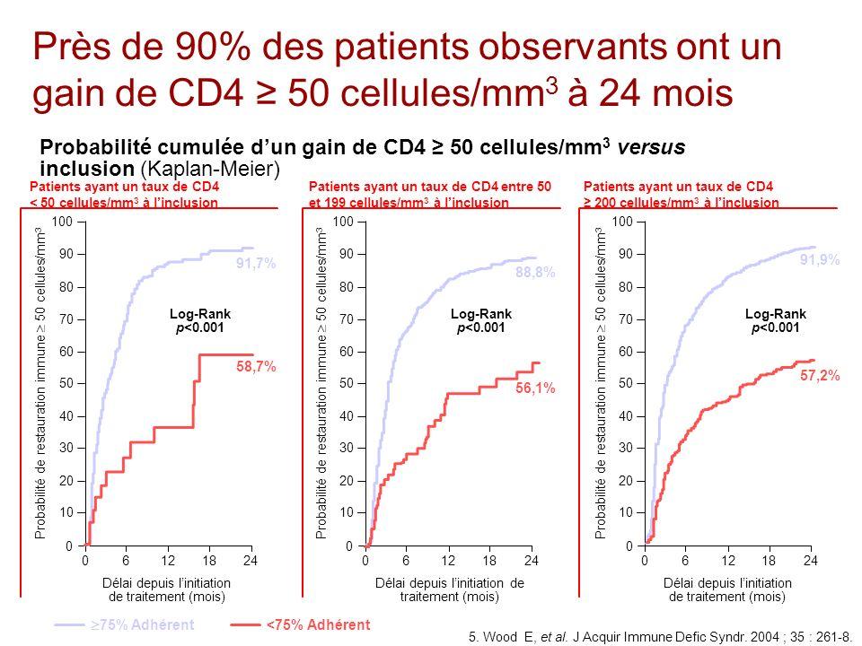 Étude Wood (2/2) Près de 90% des patients observants ont un gain de CD4 ≥ 50 cellules/mm3 à 24 mois.