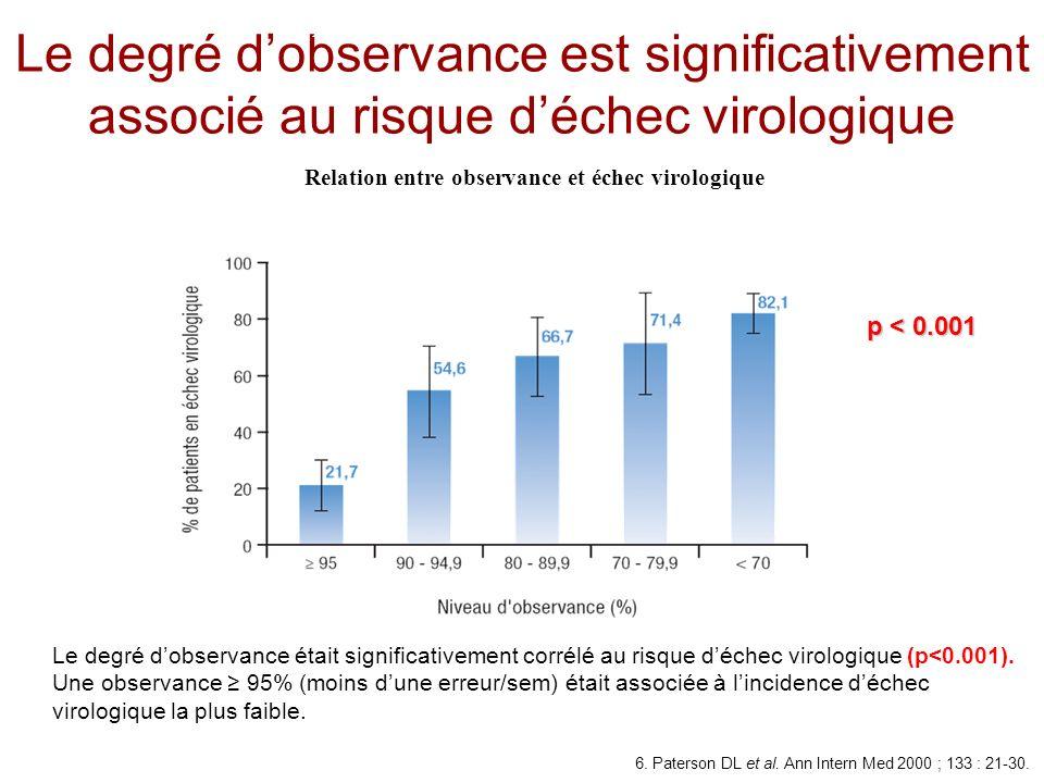Relation entre observance et échec virologique