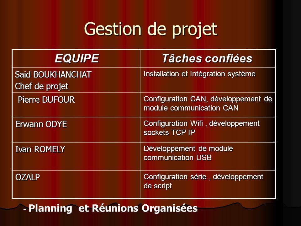 - Planning et Réunions Organisées