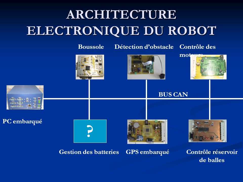 ARCHITECTURE ELECTRONIQUE DU ROBOT