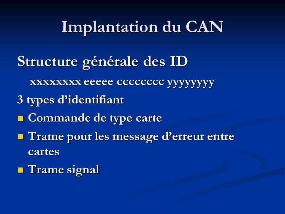 Implantation du CAN Structure générale des ID