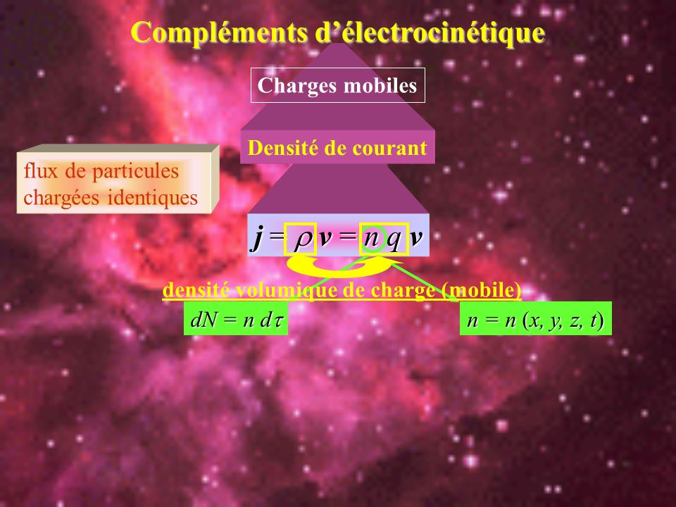Compléments d'électrocinétique