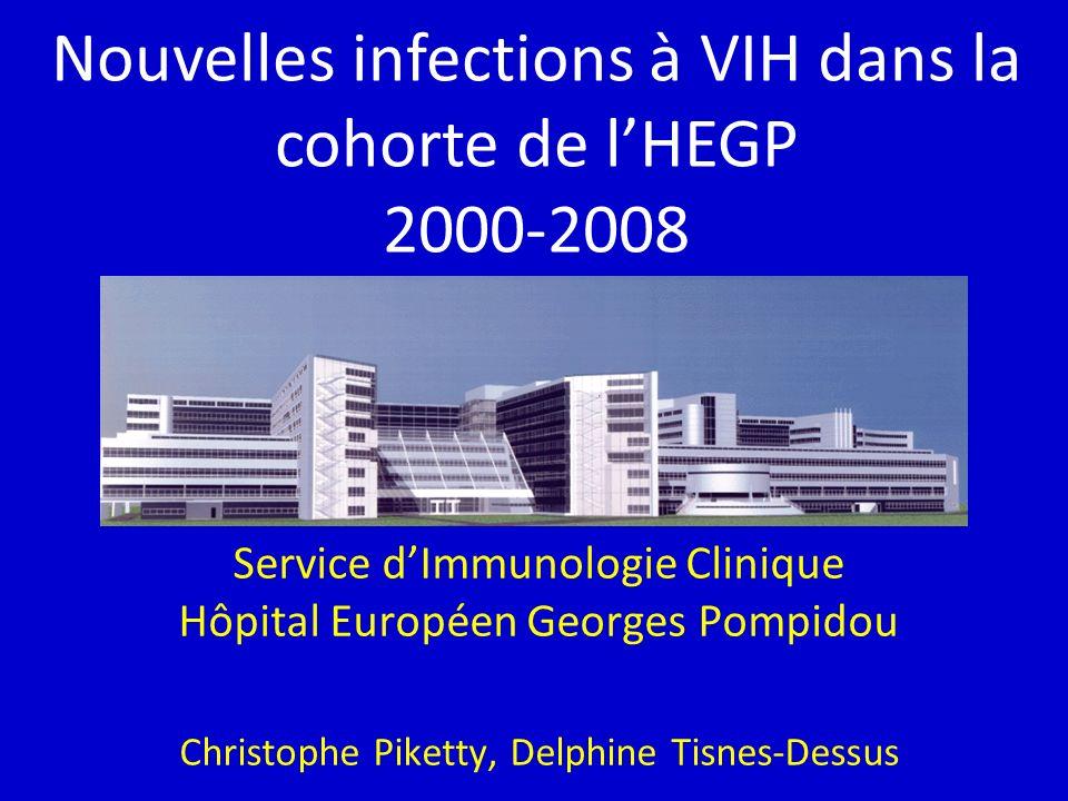 Nouvelles infections à VIH dans la cohorte de l'HEGP 2000-2008