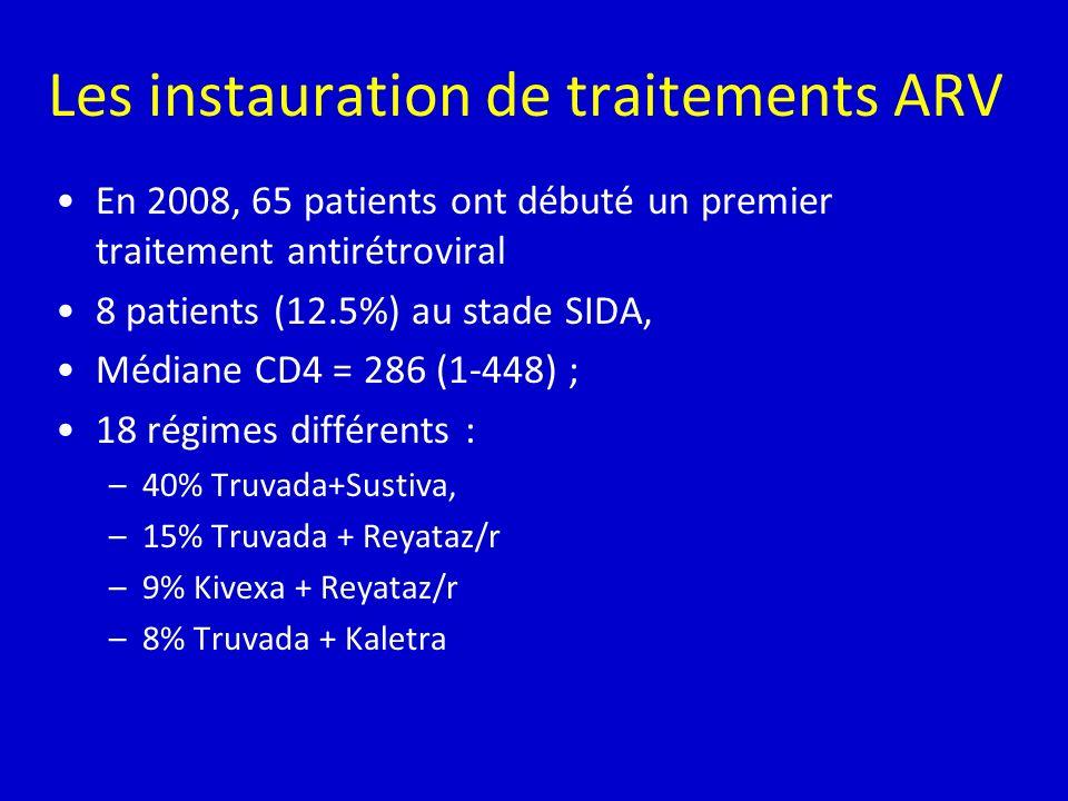 Les instauration de traitements ARV