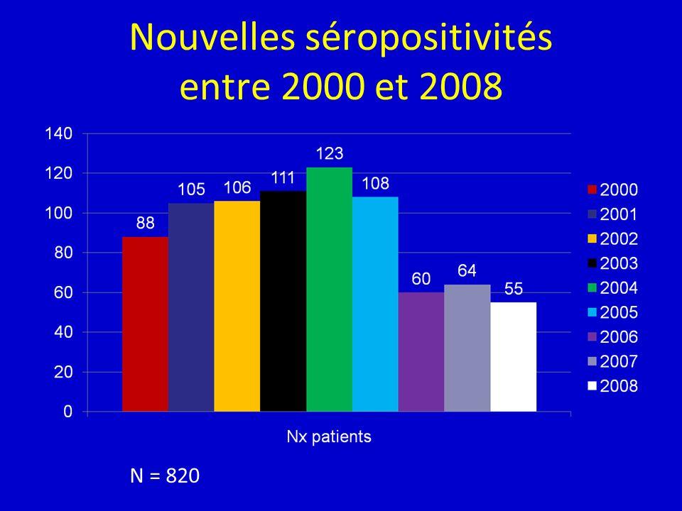 Nouvelles séropositivités entre 2000 et 2008