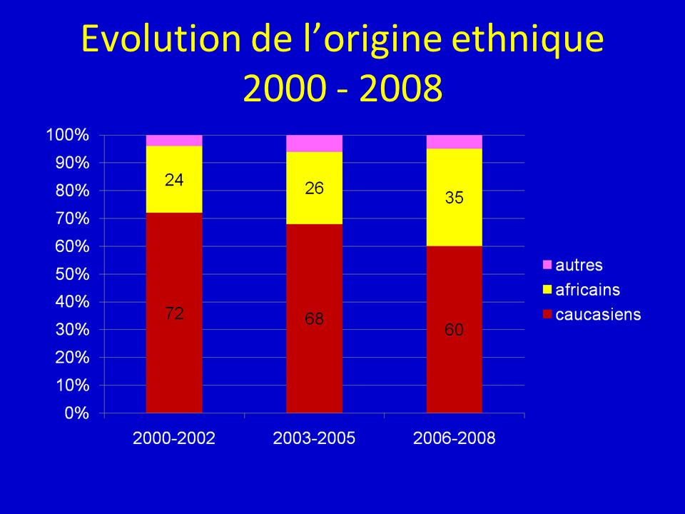 Evolution de l'origine ethnique 2000 - 2008