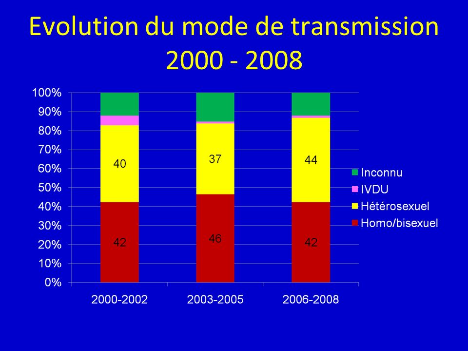 Evolution du mode de transmission 2000 - 2008