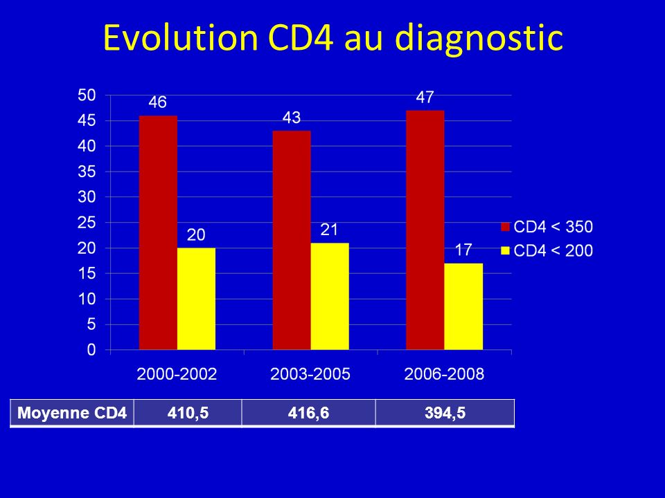 Evolution CD4 au diagnostic