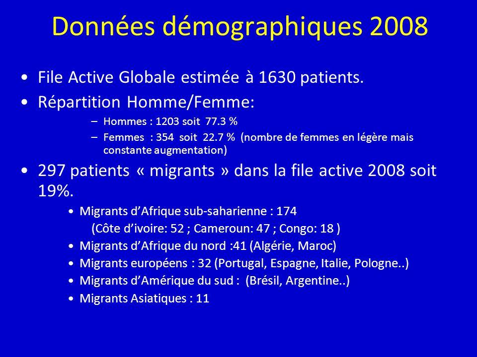 Données démographiques 2008