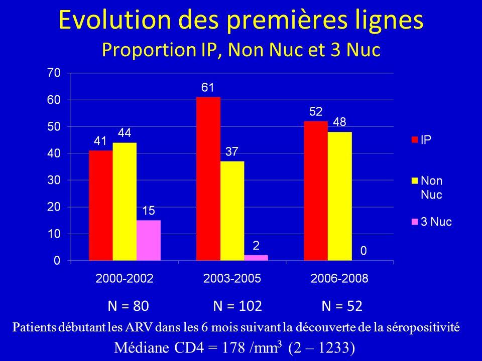 Evolution des premières lignes Proportion IP, Non Nuc et 3 Nuc