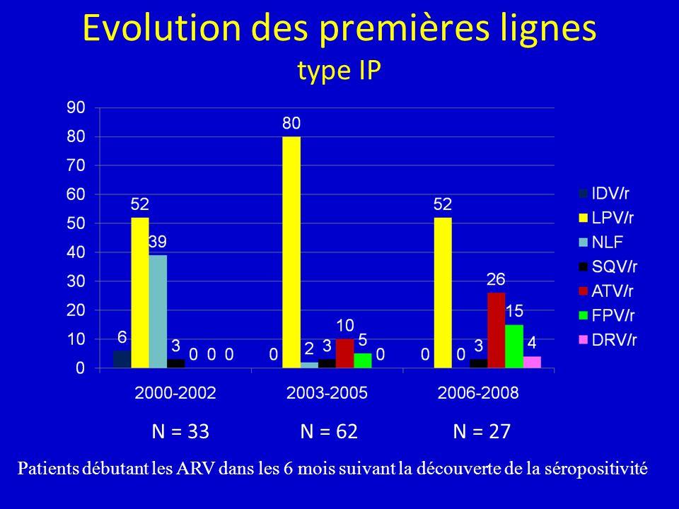 Evolution des premières lignes type IP