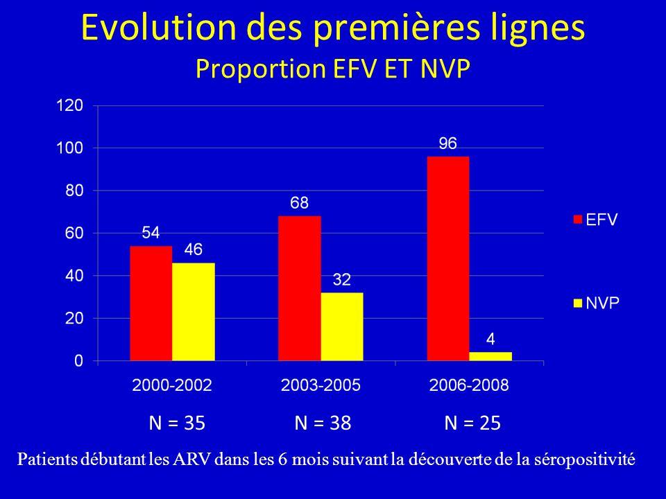 Evolution des premières lignes Proportion EFV ET NVP