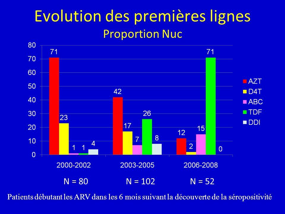 Evolution des premières lignes Proportion Nuc