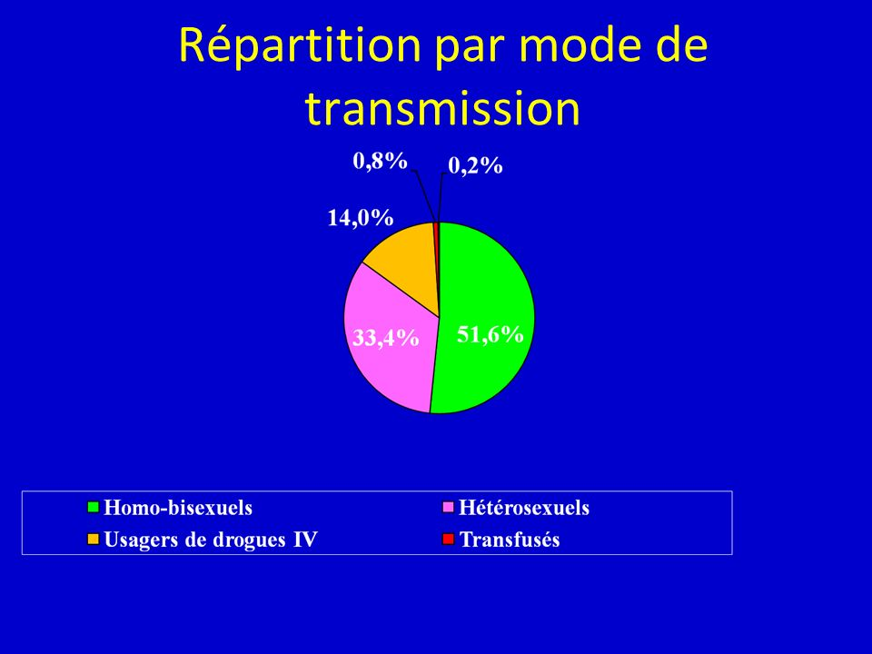 Répartition par mode de transmission