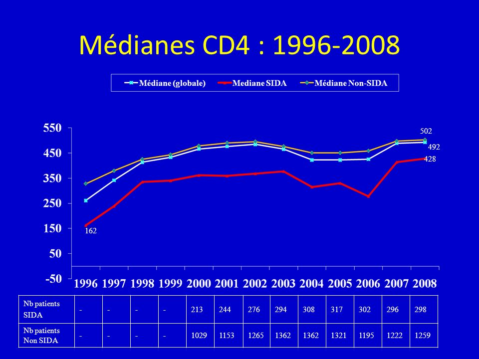 Médianes CD4 : 1996-2008 502 492 428 162 Nb patients SIDA - 213 244