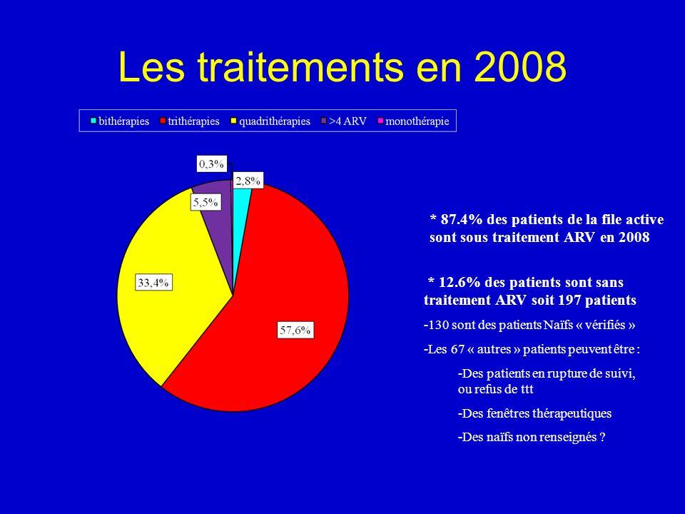 Les traitements en 2008 * 87.4% des patients de la file active sont sous traitement ARV en 2008.