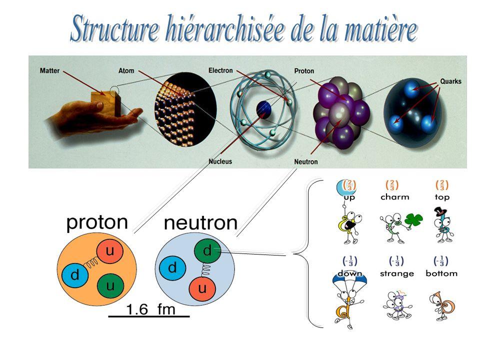 Structure hiérarchisée de la matière