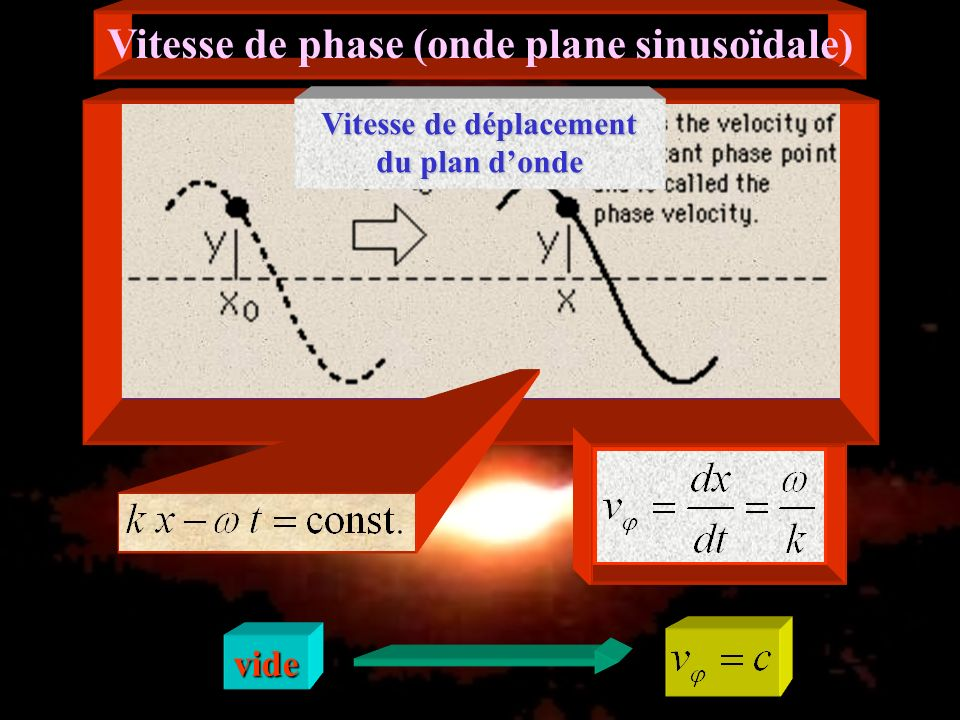Vitesse de phase (onde plane sinusoïdale)