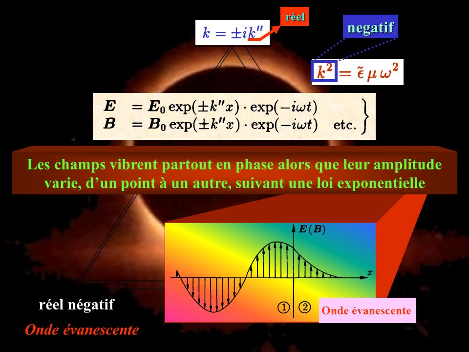 réel negatif. Les champs vibrent partout en phase alors que leur amplitude varie, d'un point à un autre, suivant une loi exponentielle.