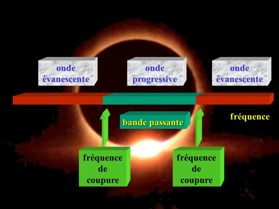 onde progressive onde évanescente fréquence fréquence de coupure bande passante