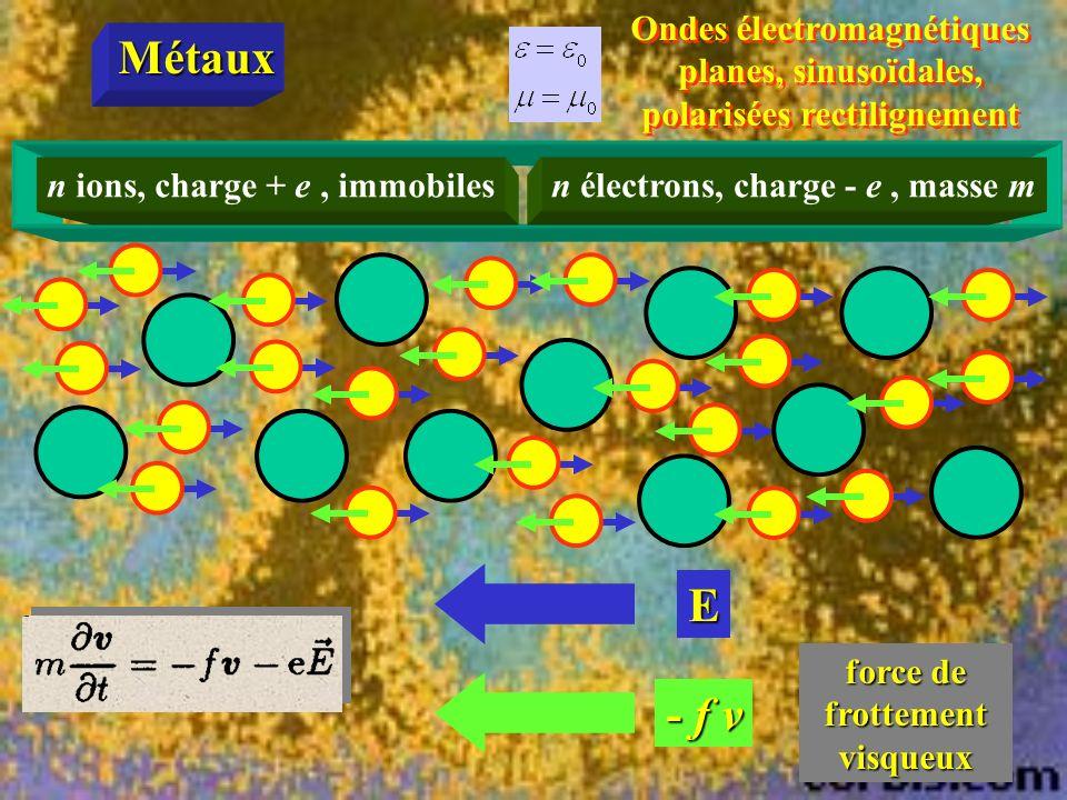 Ondes électromagnétiques planes, sinusoïdales, polarisées rectilignement