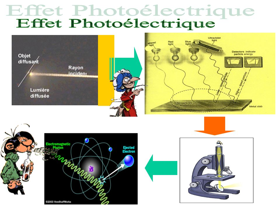 Effet Photoélectrique