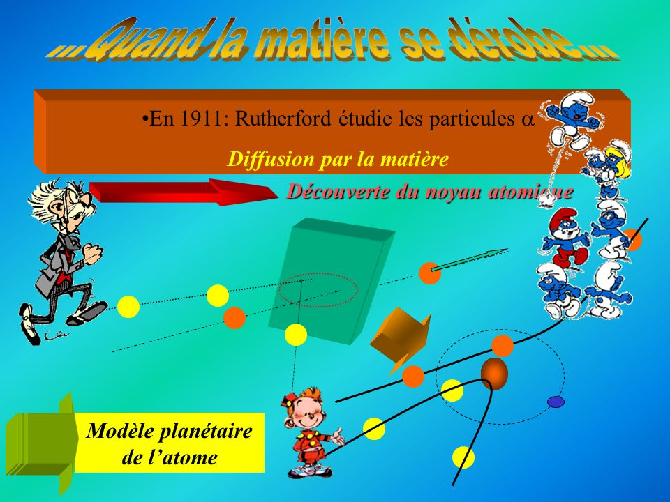 Diffusion par la matière Modèle planétaire de l'atome