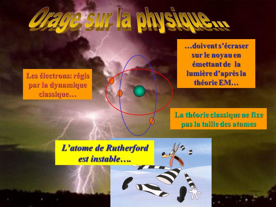 L'atome de Rutherford est instable….