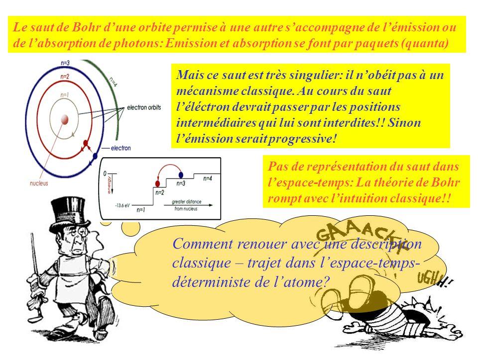 Le saut de Bohr d'une orbite permise à une autre s'accompagne de l'émission ou de l'absorption de photons: Emission et absorption se font par paquets (quanta)