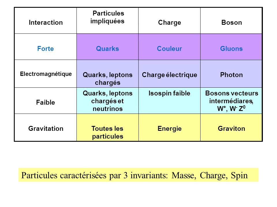 Particules caractérisées par 3 invariants: Masse, Charge, Spin