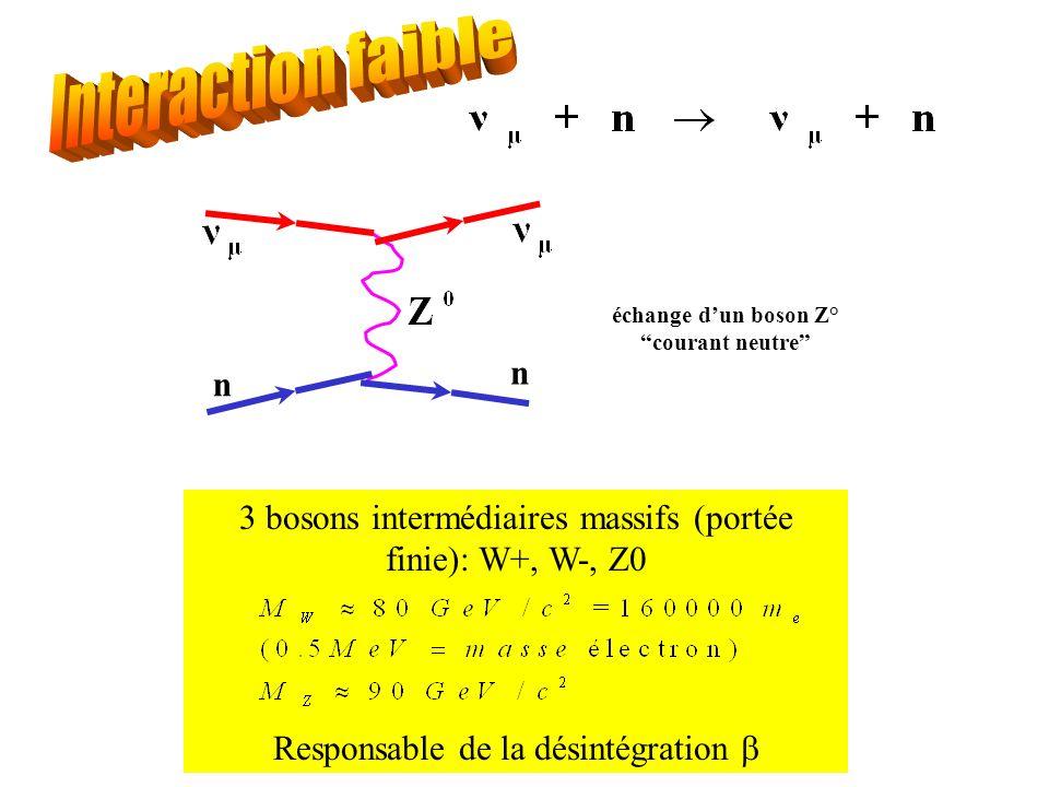 Interaction faible n. échange d'un boson Z° courant neutre 3 bosons intermédiaires massifs (portée finie): W+, W-, Z0.