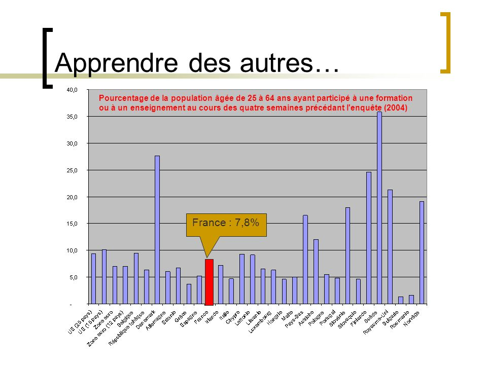 Apprendre des autres… France : 7,8%
