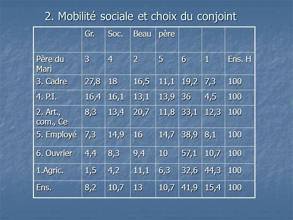 2. Mobilité sociale et choix du conjoint