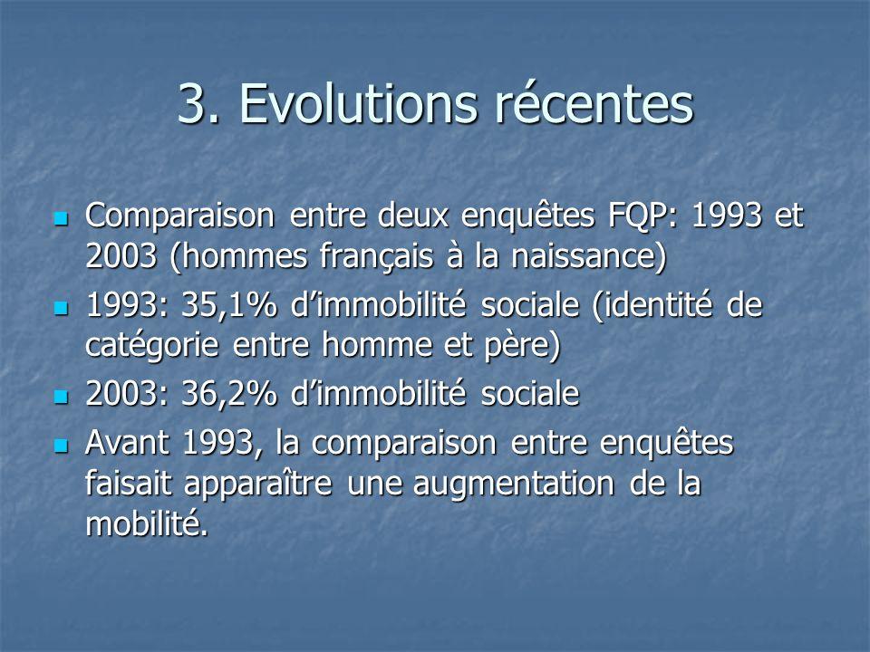 3. Evolutions récentes Comparaison entre deux enquêtes FQP: 1993 et 2003 (hommes français à la naissance)