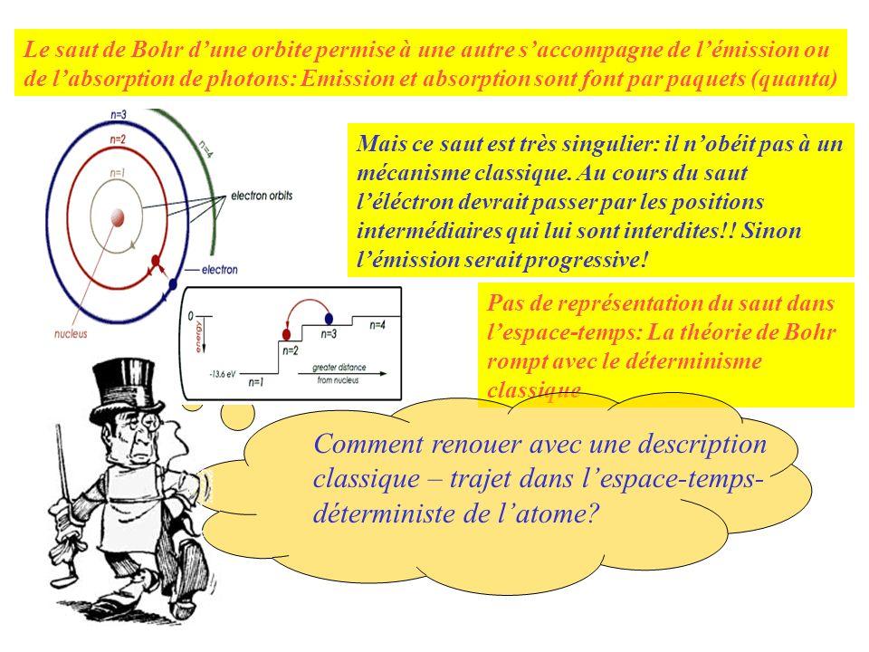 Le saut de Bohr d'une orbite permise à une autre s'accompagne de l'émission ou de l'absorption de photons: Emission et absorption sont font par paquets (quanta)