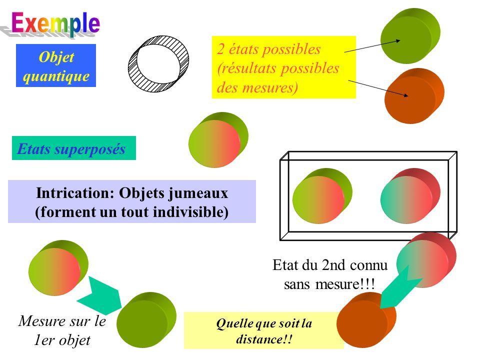 Exemple 2 états possibles (résultats possibles des mesures)