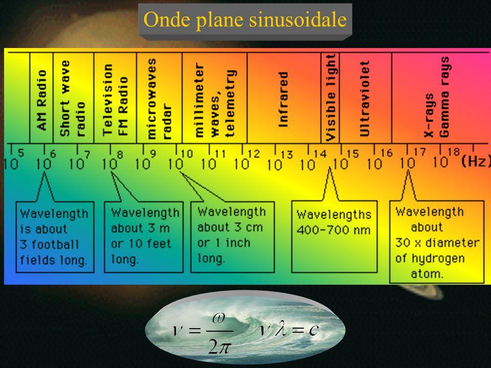 Onde plane sinusoidale