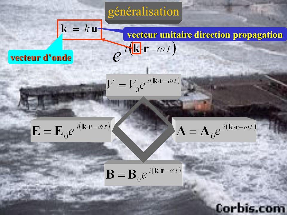 vecteur unitaire direction propagation