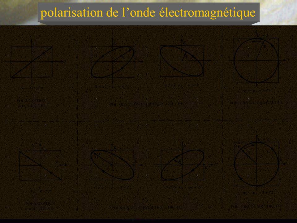 polarisation de l'onde électromagnétique