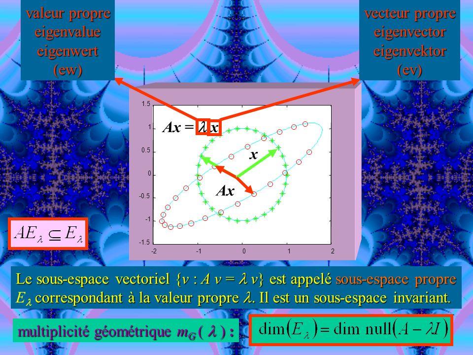 multiplicité géométrique mG (  ) :