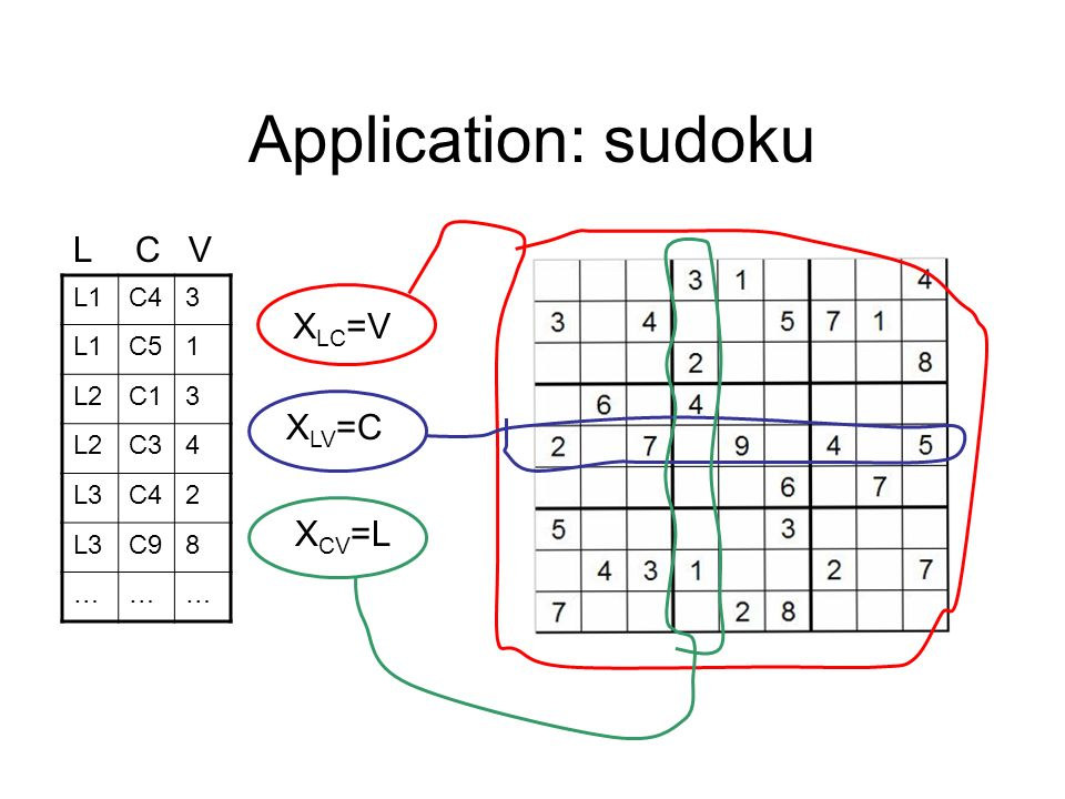 Application: sudoku L C V XLC=V XLV=C XCV=L L1 C4 3 C5 1 L2 C1 C3 4 L3