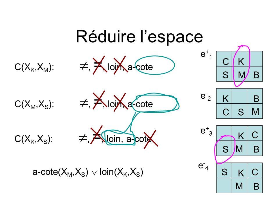 Réduire l'espace C K B S M e+1 C(XK,XM): , =, loin, a-cote e-2 K B C