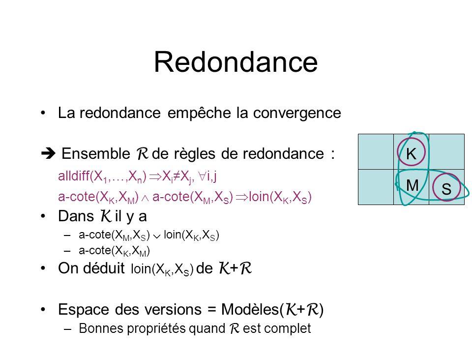 Redondance La redondance empêche la convergence
