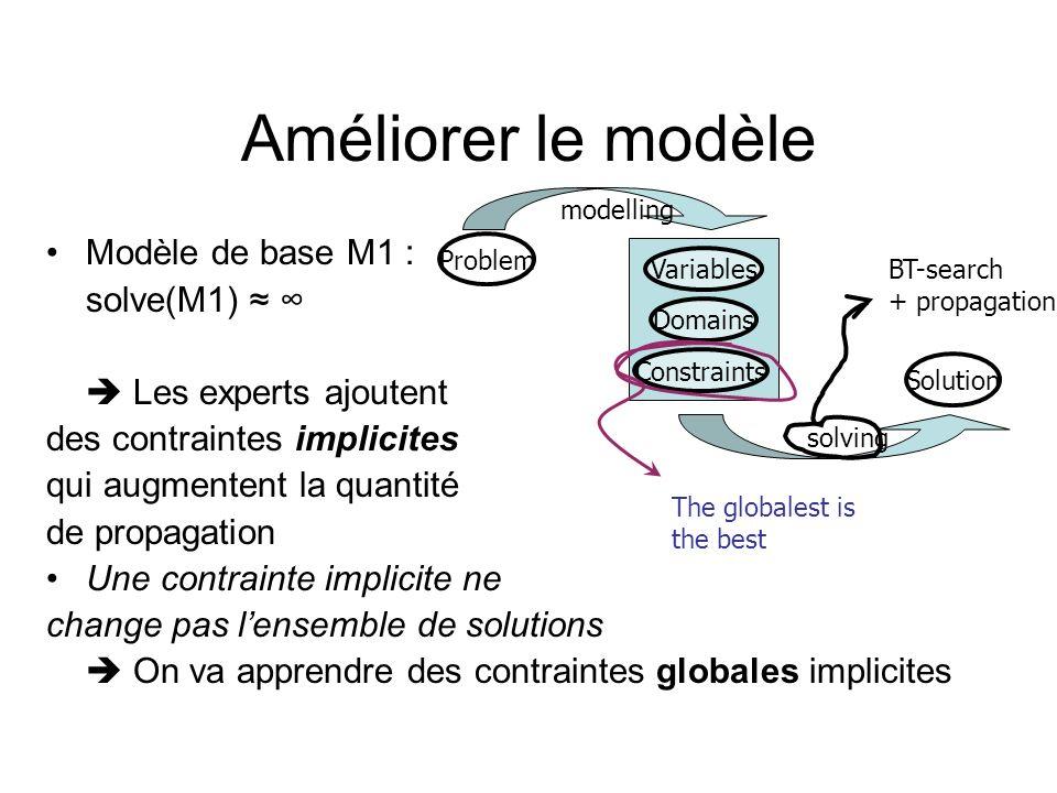 Améliorer le modèle Modèle de base M1 : solve(M1) ≈ ∞