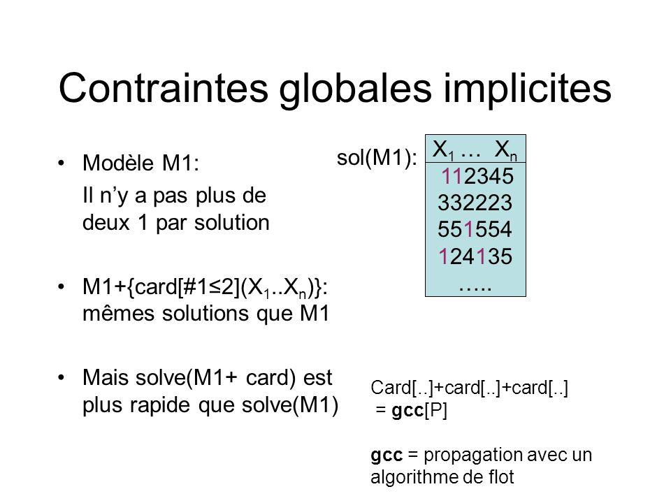 Contraintes globales implicites