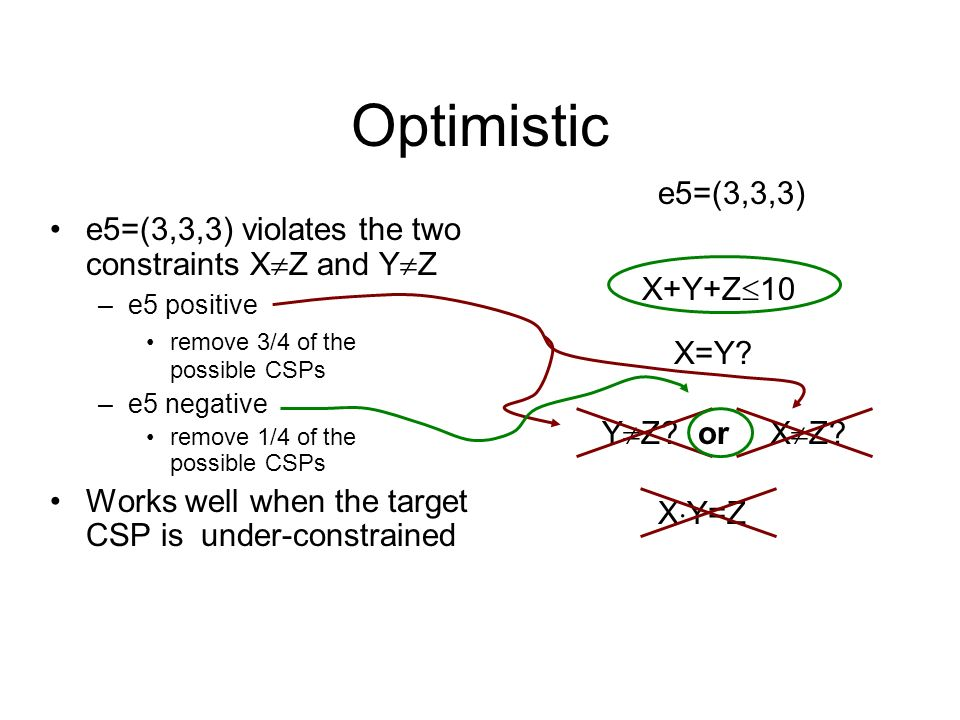 Optimistic e5=(3,3,3) e5=(3,3,3) violates the two constraints XZ and YZ. e5 positive. remove 3/4 of the possible CSPs.